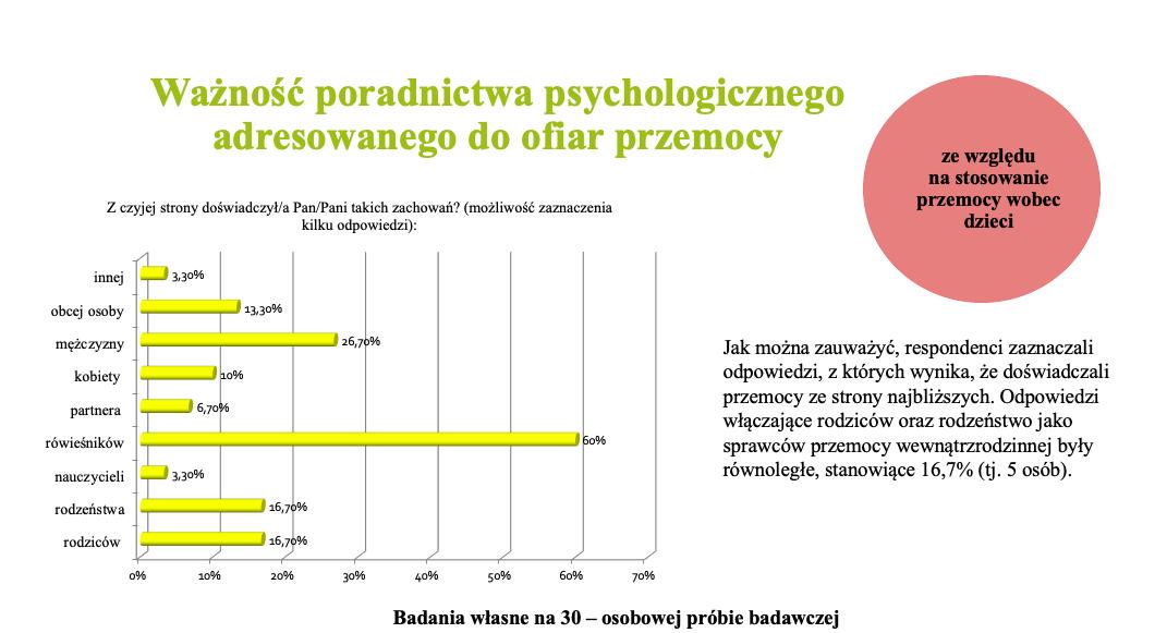Wykres 1 - Ważność poradnictwa psychologicznego adresowanego do ofiar przemocy