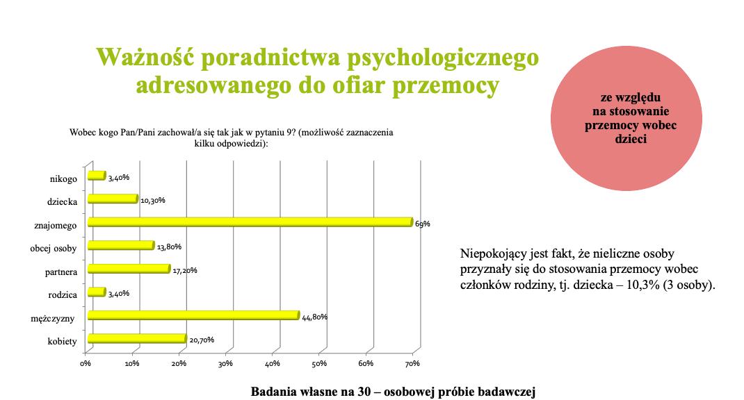 Wykres 2 -Ważność poradnictwa psychologicznego adresowanego do ofiar przemocy